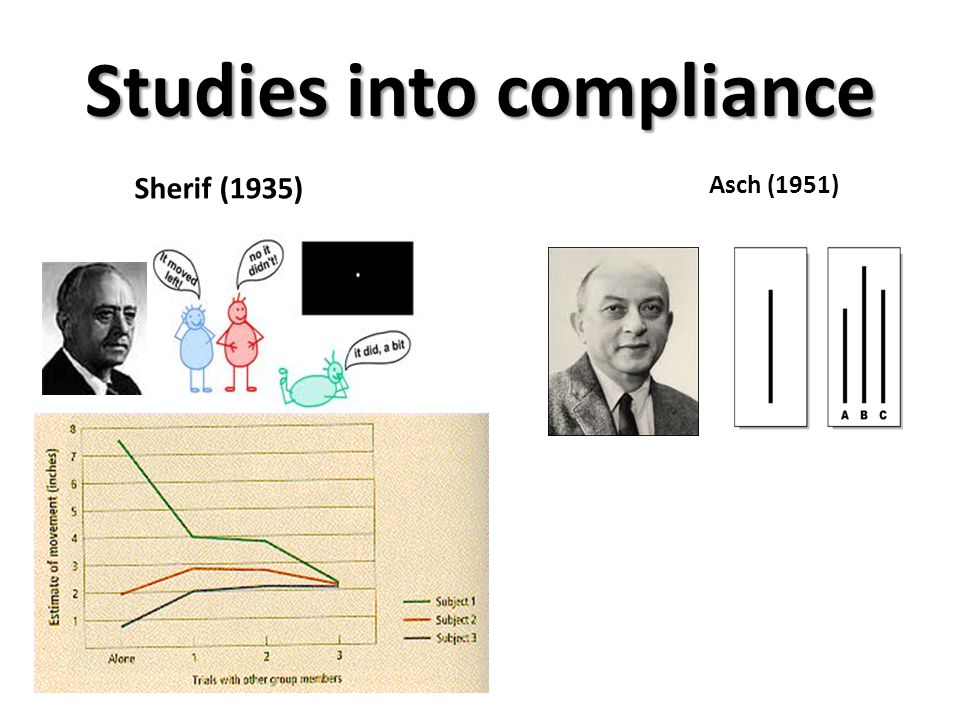 Studies into compliance Asch (1951) Sherif (1935)