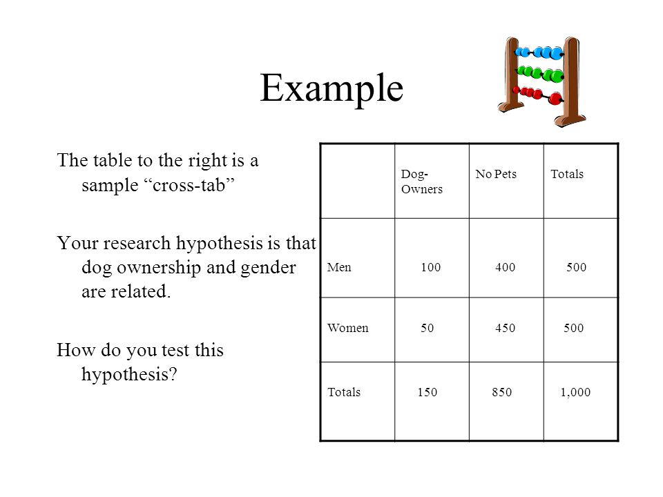 """Example The table to the right is a sample """"cross-tab"""" Your research hypothesis is that dog ownership and gender are related. How do you test this hyp"""