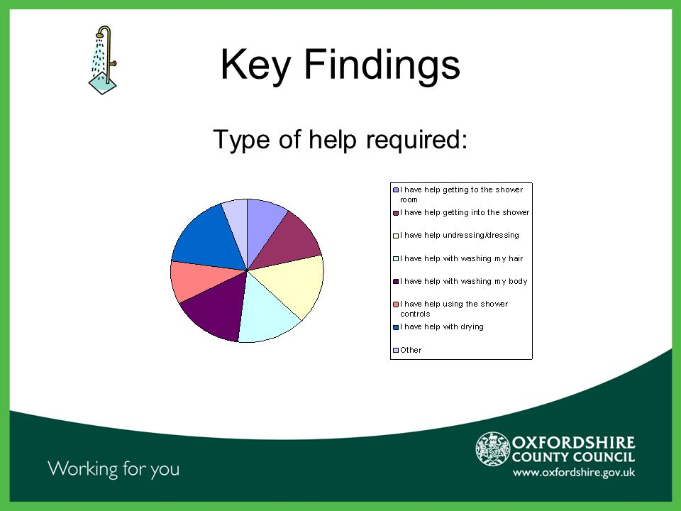 Key Findings Type of help required: