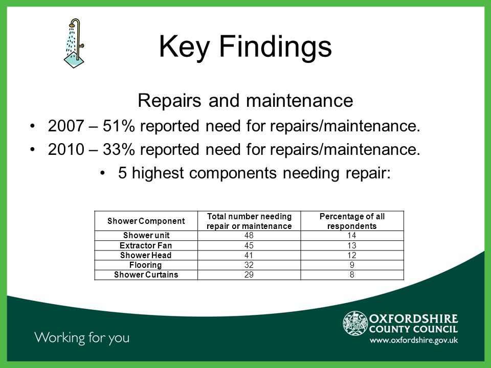 Key Findings Repairs and maintenance 2007 – 51% reported need for repairs/maintenance.