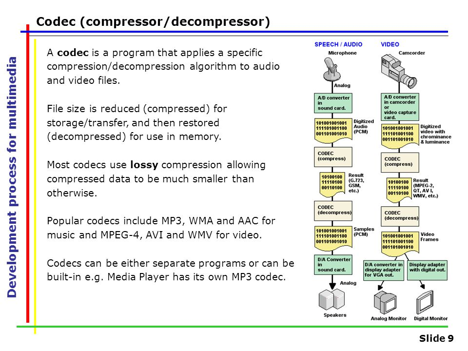 Slide 9 Development process for multimedia Codec (compressor/decompressor) A codec is a program that applies a specific compression/decompression algo