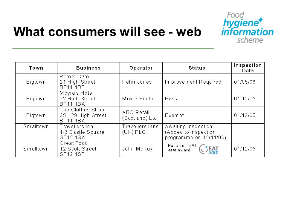 What consumers will see - web