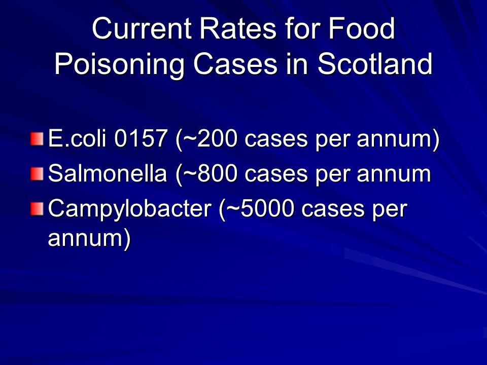 Current Rates for Food Poisoning Cases in Scotland E.coli 0157 (~200 cases per annum) Salmonella (~800 cases per annum Campylobacter (~5000 cases per annum)