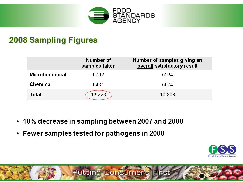 2008 Sampling Figures 10% decrease in sampling between 2007 and 2008 Fewer samples tested for pathogens in 2008