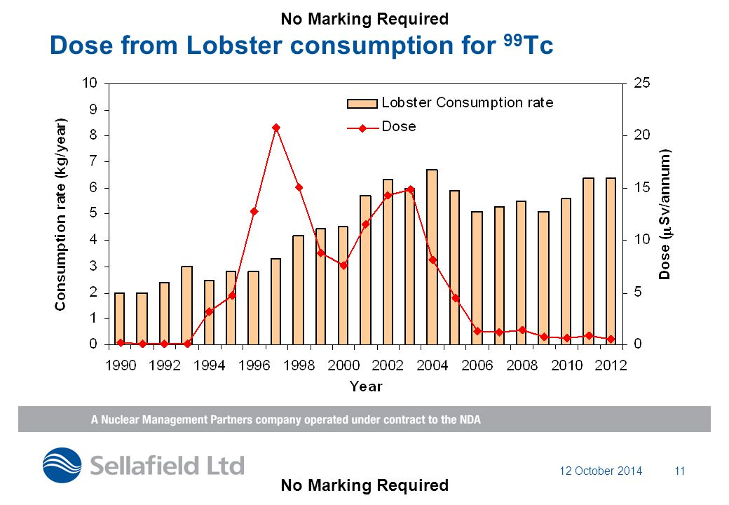 12 October 201411 Dose from Lobster consumption for 99 Tc No Marking Required
