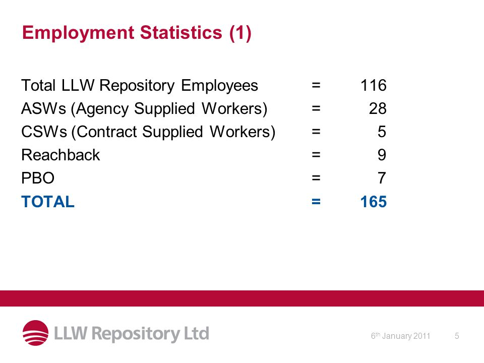 6 th January 20115 Employment Statistics (1) Total LLW Repository Employees =116 ASWs (Agency Supplied Workers)= 28 CSWs (Contract Supplied Workers)= 5 Reachback= 9 PBO= 7 TOTAL=165
