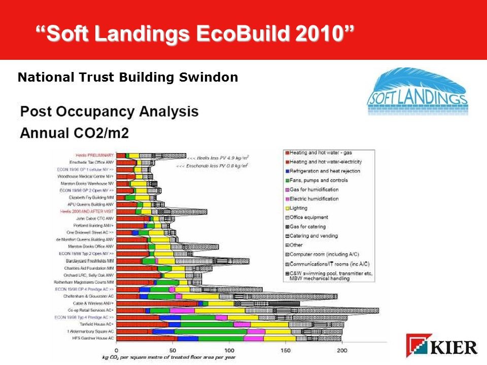 Click to edit Master title style Soft Landings EcoBuild 2010 Soft Landings EcoBuild 2010  Energy saving £15/m 2 /a  Reduced absenteeism £125/m 2 /a  Improved productivity £450/m 2 /a  Total £590/m 2 /a  Asset value +15%  Non-fiscal Brand, CSR Is it worth it?