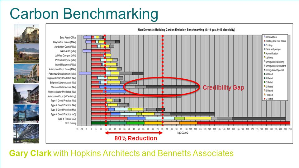Carbon Benchmarking 80% Reduction Gary Clark with Hopkins Architects and Bennetts Associates Credibility Gap