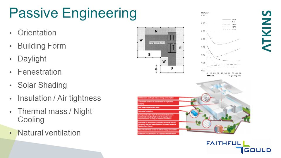 Passive Engineering  Orientation  Building Form  Daylight  Fenestration  Solar Shading  Insulation / Air tightness  Thermal mass / Night Cooling  Natural ventilation