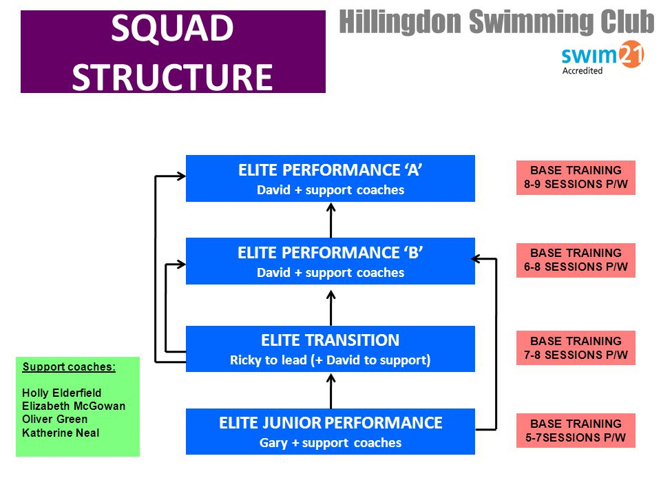 Hillingdon Swimming Club SQUAD STRUCTURE ELITE PERFORMANCE 'A' David + support coaches ELITE PERFORMANCE 'B' David + support coaches ELITE TRANSITION Ricky to lead (+ David to support) ELITE JUNIOR PERFORMANCE Gary + support coaches BASE TRAINING 8-9 SESSIONS P/W BASE TRAINING 6-8 SESSIONS P/W BASE TRAINING 7-8 SESSIONS P/W BASE TRAINING 5-7SESSIONS P/W Support coaches: Holly Elderfield Elizabeth McGowan Oliver Green Katherine Neal