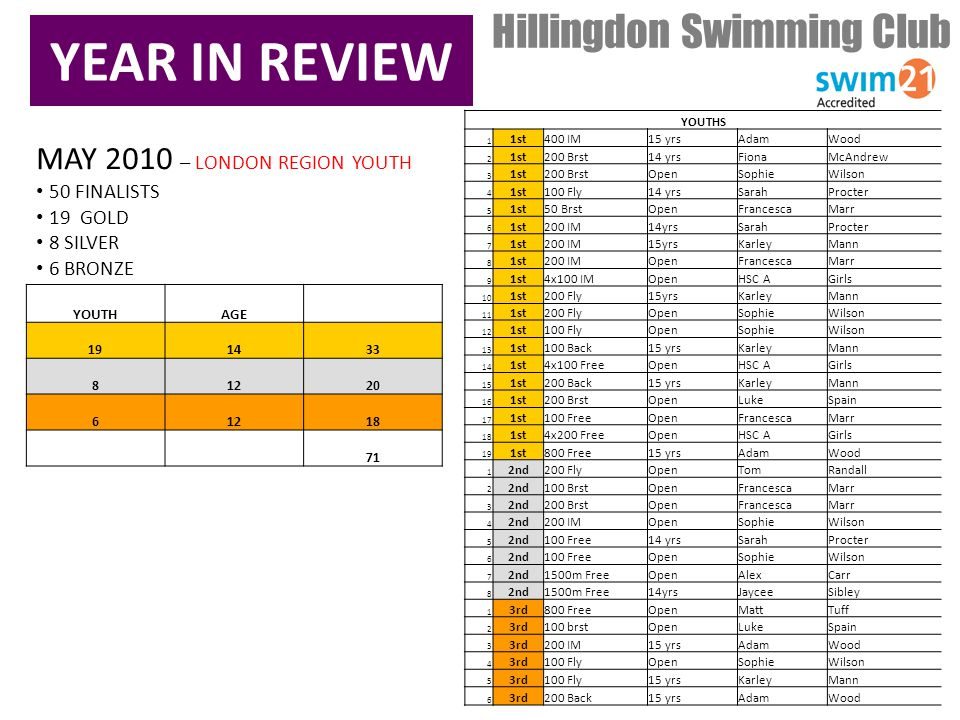 YEAR IN REVIEW Hillingdon Swimming Club MAY 2010 – LONDON REGION YOUTH 50 FINALISTS 19 GOLD 8 SILVER 6 BRONZE YOUTHS 1 1st400 IM15 yrsAdamWood 2 1st200 Brst14 yrsFionaMcAndrew 3 1st200 BrstOpenSophieWilson 4 1st100 Fly14 yrsSarahProcter 5 1st50 BrstOpenFrancescaMarr 6 1st200 IM14yrsSarahProcter 7 1st200 IM15yrsKarleyMann 8 1st200 IMOpenFrancescaMarr 9 1st4x100 IMOpenHSC AGirls 10 1st200 Fly15yrsKarleyMann 11 1st200 FlyOpenSophieWilson 12 1st100 FlyOpenSophieWilson 13 1st100 Back15 yrsKarleyMann 14 1st4x100 FreeOpenHSC AGirls 15 1st200 Back15 yrsKarleyMann 16 1st200 BrstOpenLukeSpain 17 1st100 FreeOpenFrancescaMarr 18 1st4x200 FreeOpenHSC AGirls 19 1st800 Free15 yrsAdamWood 1 2nd200 FlyOpenTomRandall 2 2nd100 BrstOpenFrancescaMarr 3 2nd200 BrstOpenFrancescaMarr 4 2nd200 IMOpenSophieWilson 5 2nd100 Free14 yrsSarahProcter 6 2nd100 FreeOpenSophieWilson 7 2nd1500m FreeOpenAlexCarr 8 2nd1500m Free14yrsJayceeSibley 1 3rd800 FreeOpenMattTuff 2 3rd100 brstOpenLukeSpain 3 3rd200 IM15 yrsAdamWood 4 3rd100 FlyOpenSophieWilson 5 3rd100 Fly15 yrsKarleyMann 6 3rd200 Back15 yrsAdamWood YOUTHAGE 191433 81220 61218 71