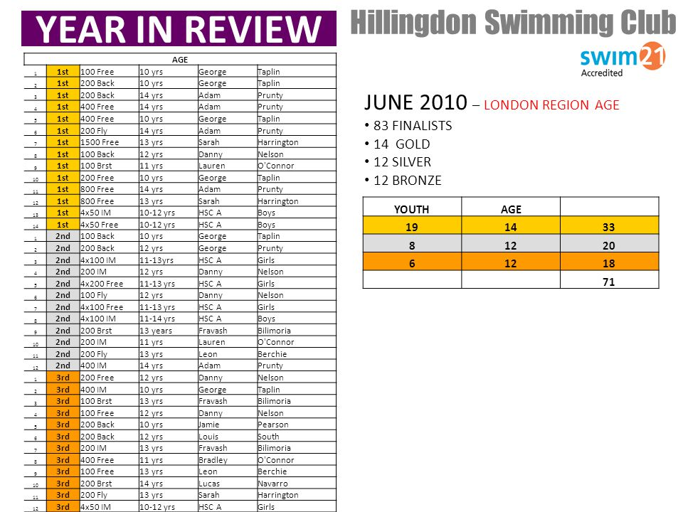 YEAR IN REVIEW Hillingdon Swimming Club JUNE 2010 – LONDON REGION AGE 83 FINALISTS 14 GOLD 12 SILVER 12 BRONZE YOUTHAGE 191433 81220 61218 71 AGE 1 1st100 Free10 yrsGeorgeTaplin 2 1st200 Back10 yrsGeorgeTaplin 3 1st200 Back14 yrsAdamPrunty 4 1st400 Free14 yrsAdamPrunty 5 1st400 Free10 yrsGeorgeTaplin 6 1st200 Fly14 yrsAdamPrunty 7 1st1500 Free13 yrsSarahHarrington 8 1st100 Back12 yrsDannyNelson 9 1st100 Brst11 yrsLaurenO Connor 10 1st200 Free10 yrsGeorgeTaplin 11 1st800 Free14 yrsAdamPrunty 12 1st800 Free13 yrsSarahHarrington 13 1st4x50 IM10-12 yrsHSC ABoys 14 1st4x50 Free10-12 yrsHSC ABoys 1 2nd100 Back10 yrsGeorgeTaplin 2 2nd200 Back12 yrsGeorgePrunty 3 2nd4x100 IM11-13yrsHSC AGirls 4 2nd200 IM12 yrsDannyNelson 5 2nd4x200 Free11-13 yrsHSC AGirls 6 2nd100 Fly12 yrsDannyNelson 7 2nd4x100 Free11-13 yrsHSC AGirls 8 2nd4x100 IM11-14 yrsHSC ABoys 9 2nd200 Brst13 yearsFravashBilimoria 10 2nd200 IM11 yrsLaurenO Connor 11 2nd200 Fly13 yrsLeonBerchie 12 2nd400 IM14 yrsAdamPrunty 1 3rd200 Free12 yrsDannyNelson 2 3rd400 IM10 yrsGeorgeTaplin 3 3rd100 Brst13 yrsFravashBilimoria 4 3rd100 Free12 yrsDannyNelson 5 3rd200 Back10 yrsJamiePearson 6 3rd200 Back12 yrsLouisSouth 7 3rd200 IM13 yrsFravashBilimoria 8 3rd400 Free11 yrsBradleyO Connor 9 3rd100 Free13 yrsLeonBerchie 10 3rd200 Brst14 yrsLucasNavarro 11 3rd200 Fly13 yrsSarahHarrington 12 3rd4x50 IM10-12 yrsHSC AGirls