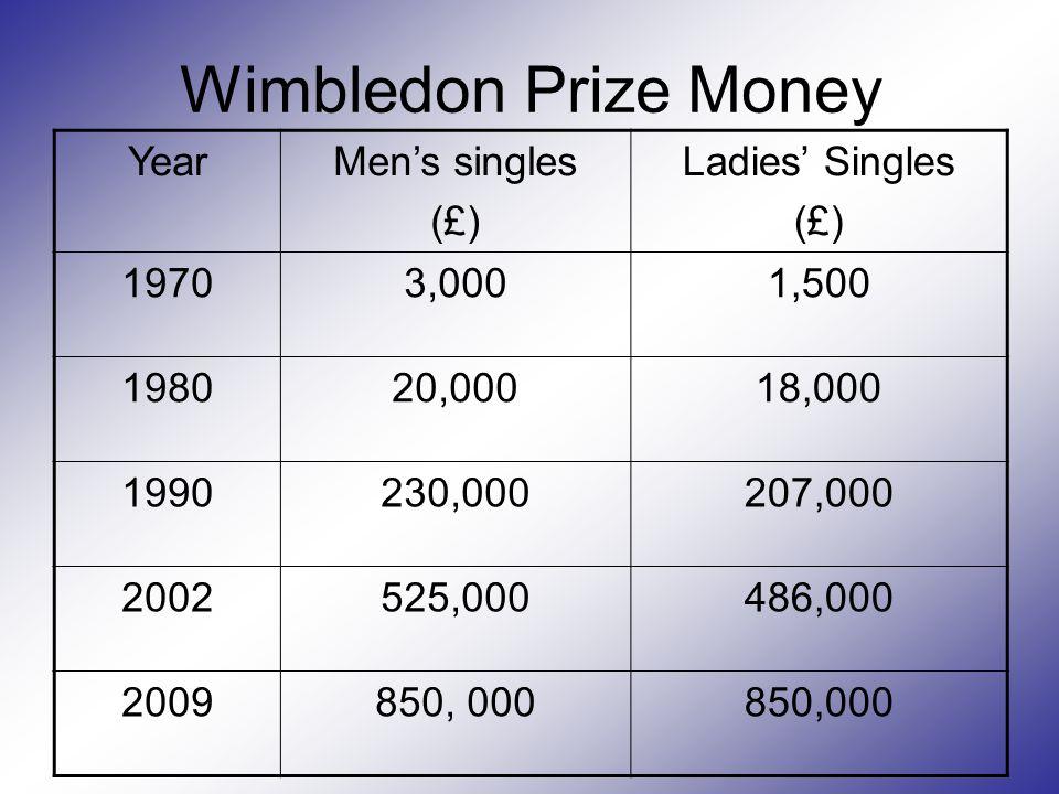 Wimbledon Prize Money YearMen's singles (£) Ladies' Singles (£) 19703,0001,500 198020,00018,000 1990230,000207,000 2002525,000486,000 2009850, 000