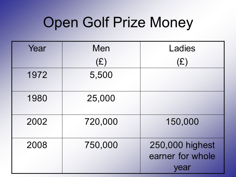 Open Golf Prize Money YearMen (£) Ladies (£) 19725,500 198025,000 2002720,000150,000 2008750,000250,000 highest earner for whole year