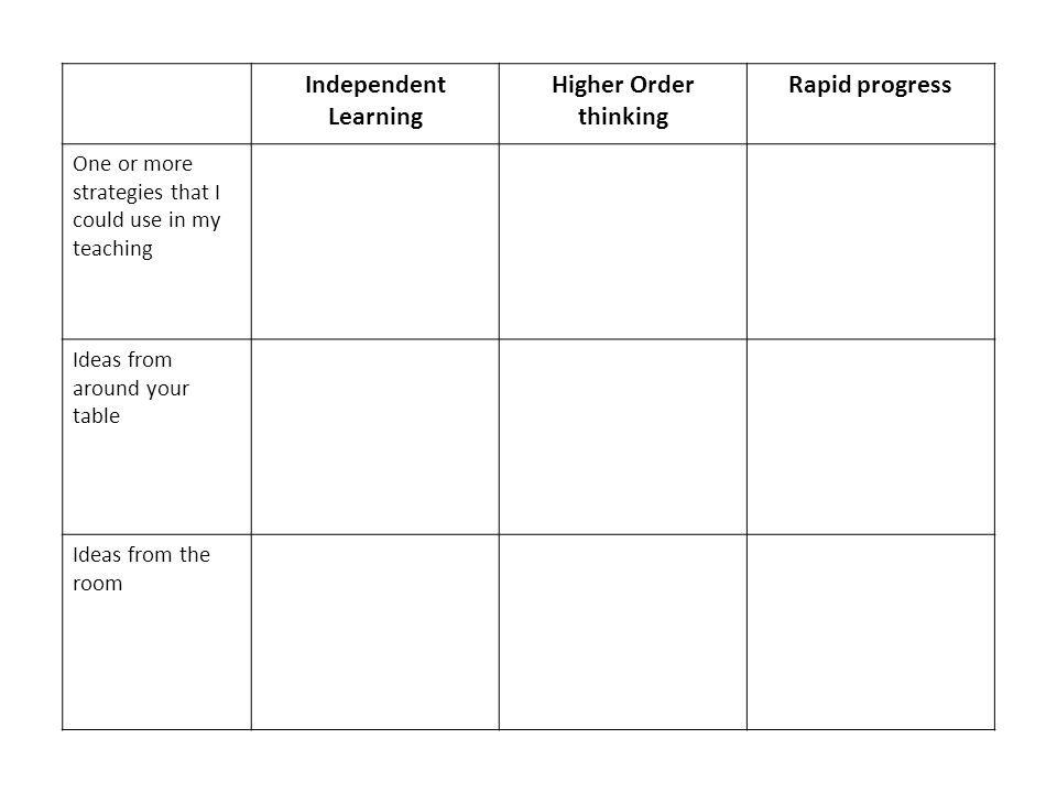Independent Learning Higher Order thinking Rapid progress One or more strategies that I could use in my teaching Ideas from around your table Ideas from the room