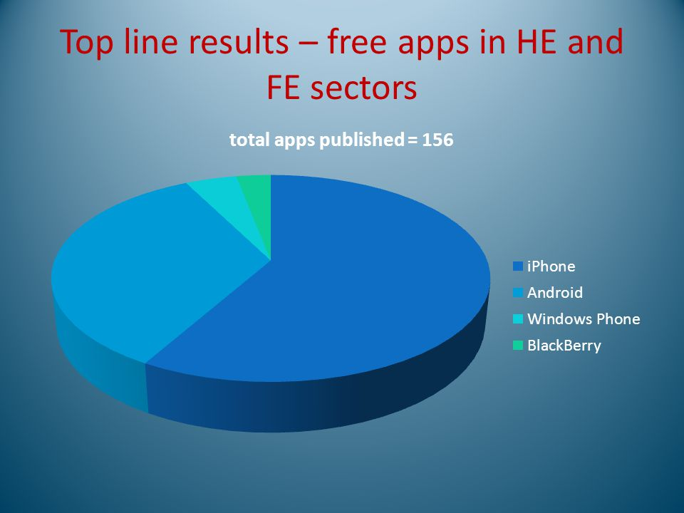 Top line results – free apps in HE and FE sectors