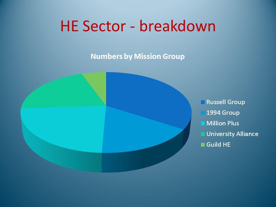 HE Sector - breakdown
