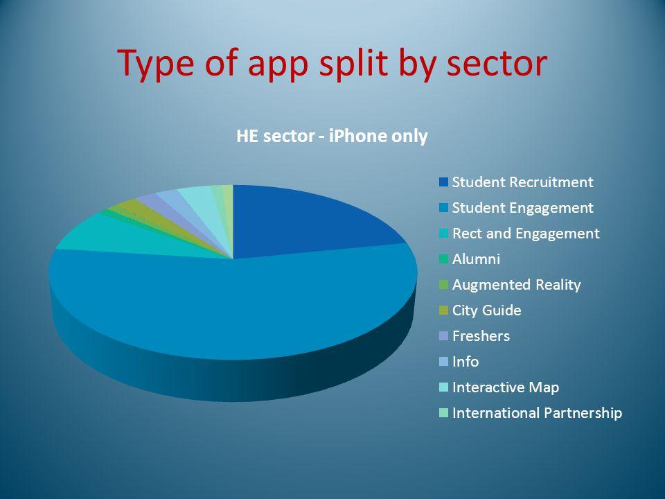 Type of app split by sector