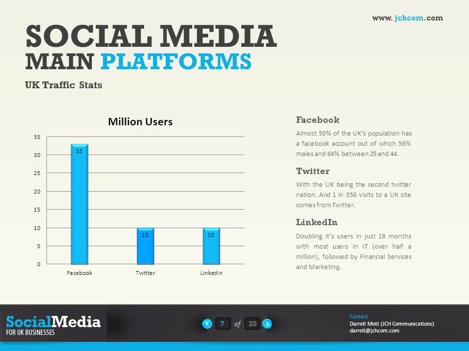 SOCIAL MEDIA MAIN PLATFORMS UK Traffic Stats Almost 50% of the UK's population has a facebook account out of which 56% males and 64% between 25 and 44.