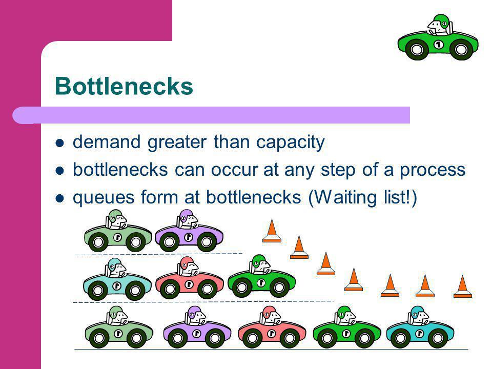 Bottlenecks demand greater than capacity bottlenecks can occur at any step of a process queues form at bottlenecks (Waiting list!)