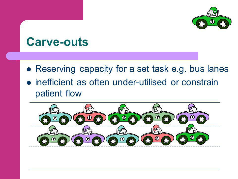Carve-outs Reserving capacity for a set task e.g.