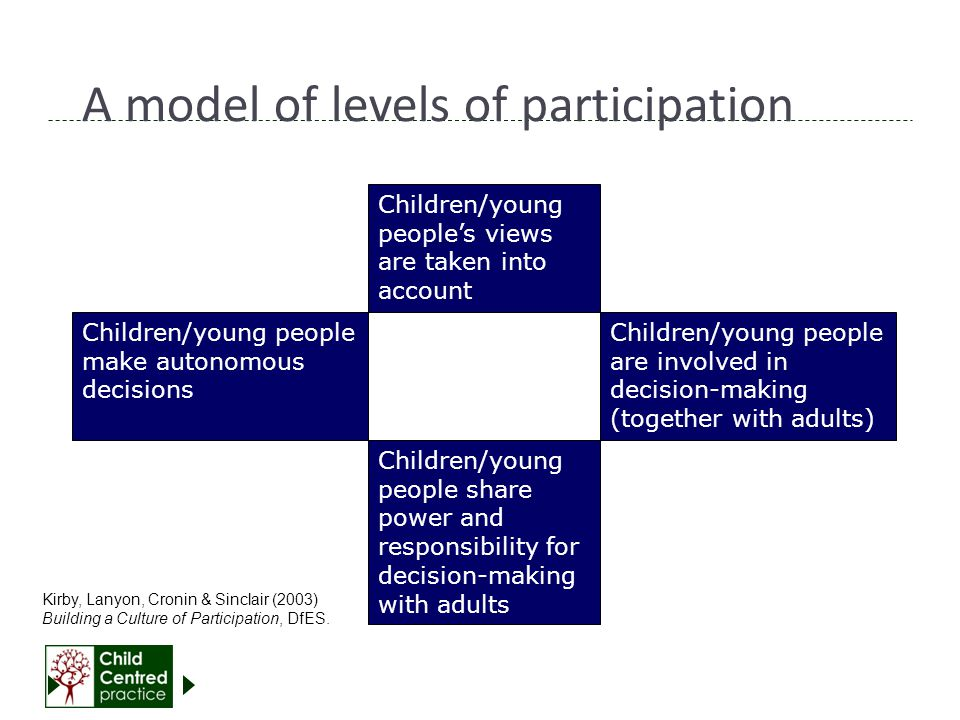 A model of levels of participation Children/young people make autonomous decisions Children/young people's views are taken into account Children/young people share power and responsibility for decision-making with adults Children/young people are involved in decision-making (together with adults) Kirby, Lanyon, Cronin & Sinclair (2003) Building a Culture of Participation, DfES.