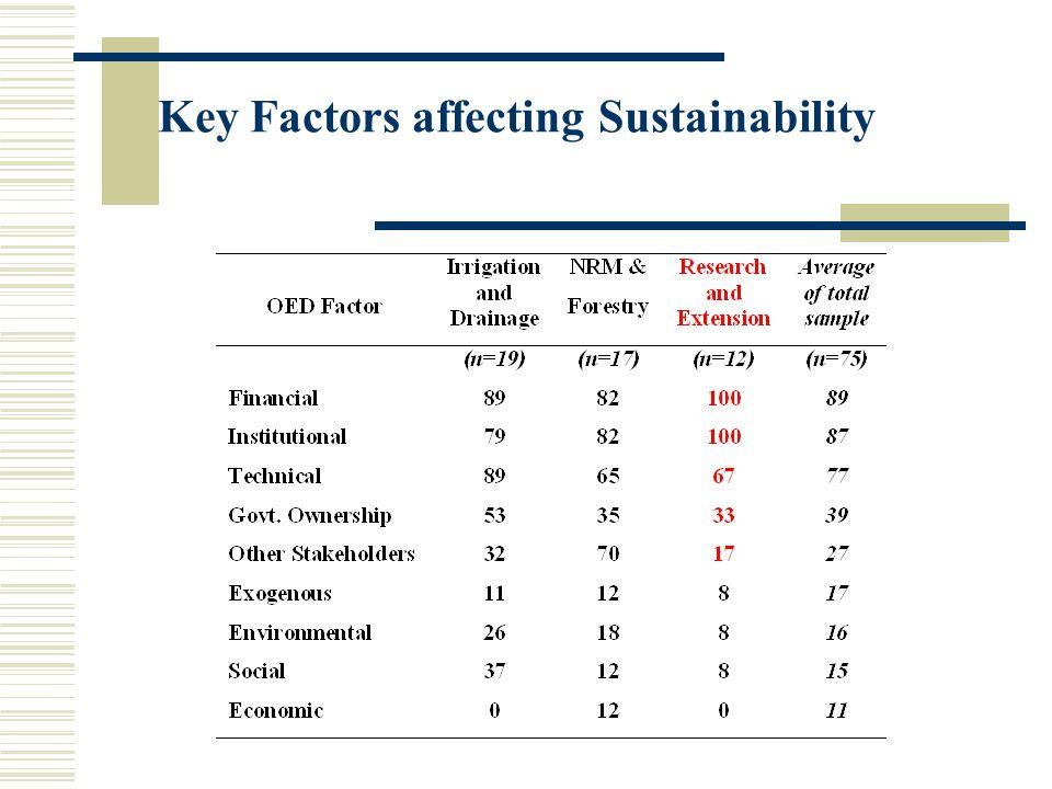 Key Factors affecting Sustainability