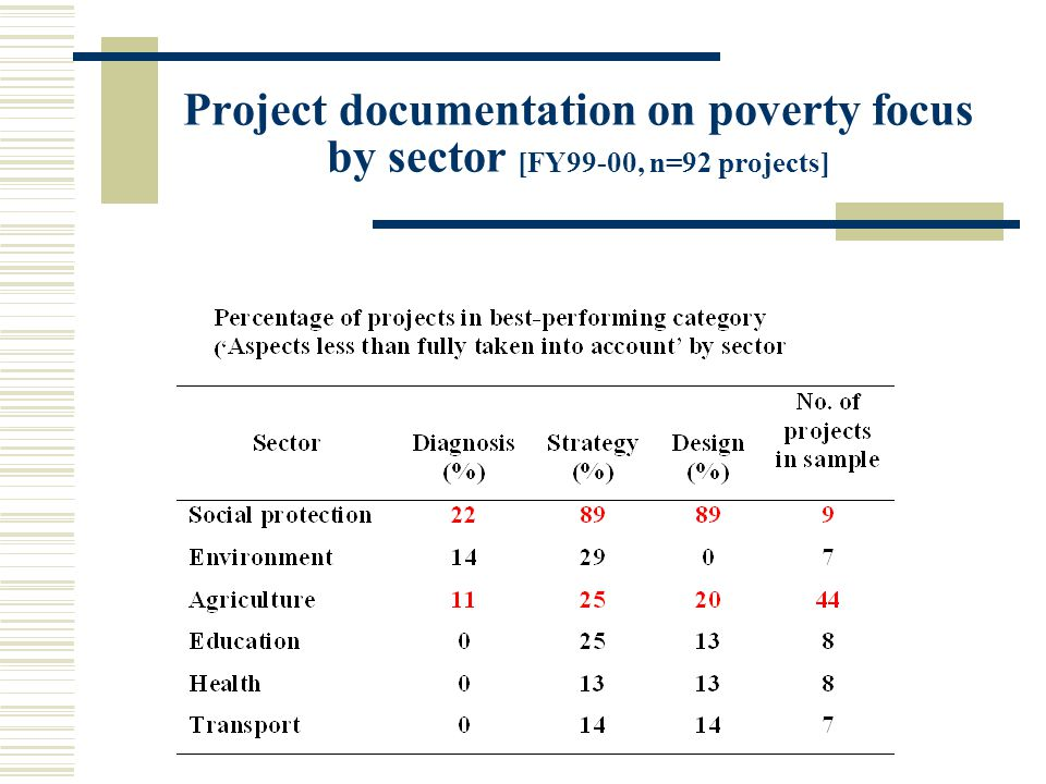 Project documentation on poverty focus by sector [FY99-00, n=92 projects]