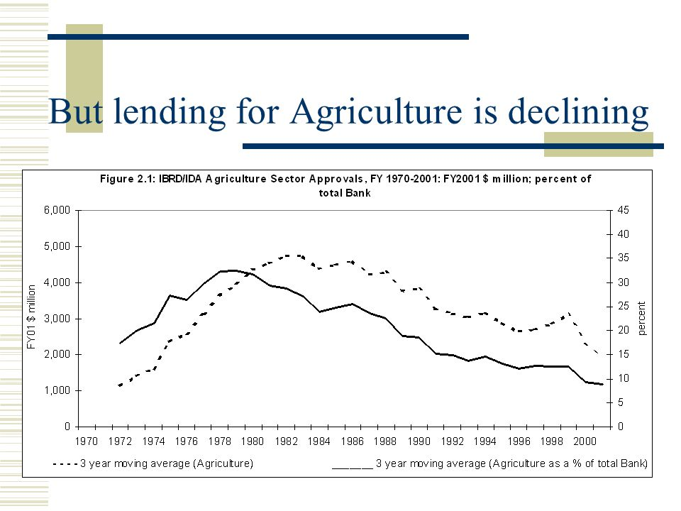 But lending for Agriculture is declining
