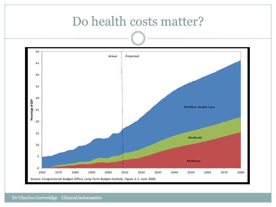 Do health costs matter? Dr Charles Gutteridge Clinical Informatics