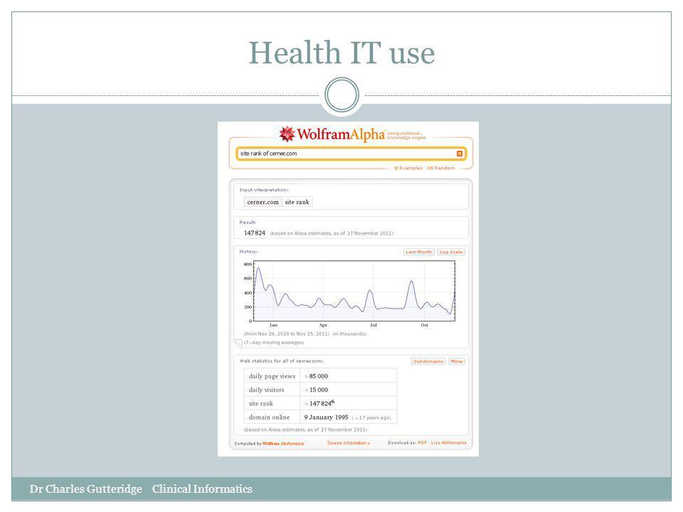 Health IT use Dr Charles Gutteridge Clinical Informatics