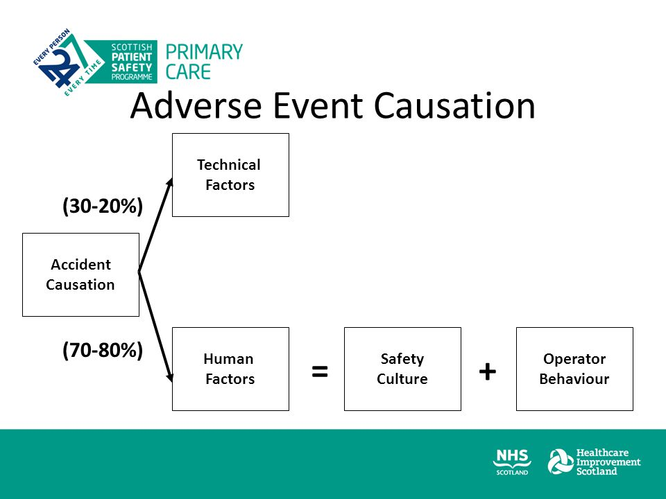 Adverse Event Causation Accident Causation Technical Factors Human Factors Safety Culture Operator Behaviour =+ (30-20%) (70-80%)