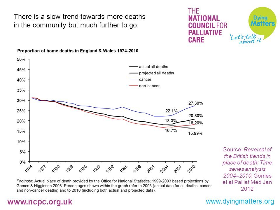 www.ncpc.org.uk www.dyingmatters.org There is a slow trend towards more deaths in the community but much further to go Source: Reversal of the British trends in place of death: Time series analysis 2004–2010, Gomes et al Palliat Med Jan 2012