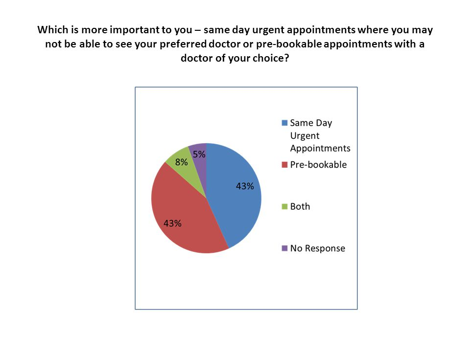 Which is more important to you – same day urgent appointments where you may not be able to see your preferred doctor or pre-bookable appointments with