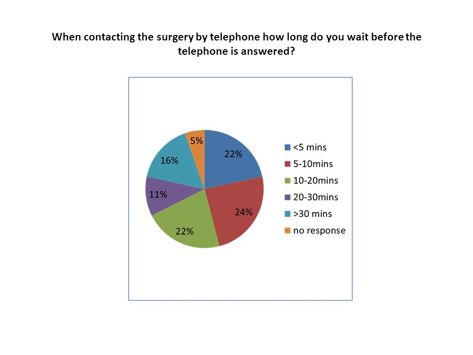 When contacting the surgery by telephone how long do you wait before the telephone is answered