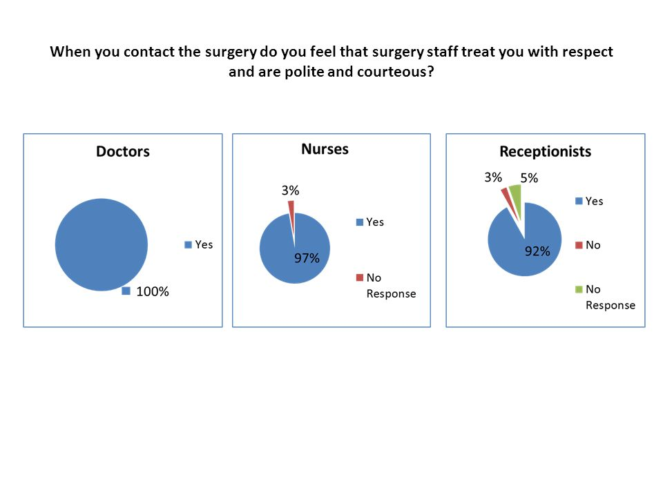 When you contact the surgery do you feel that surgery staff treat you with respect and are polite and courteous?