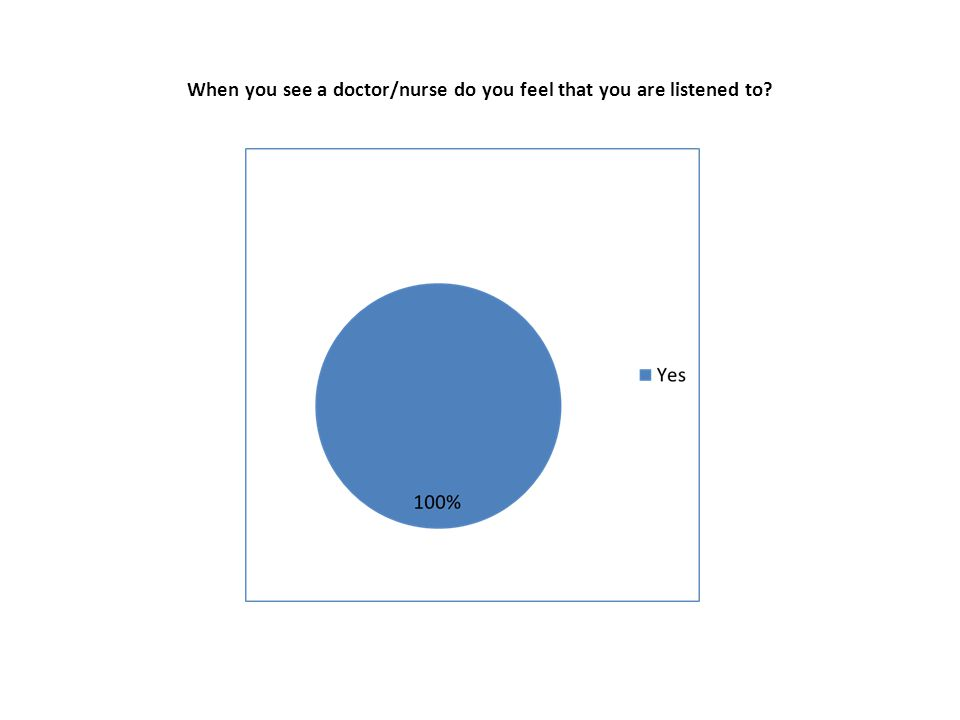 When you see a doctor/nurse do you feel that you are listened to