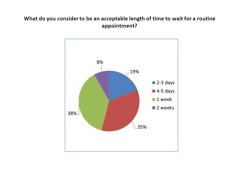 What do you consider to be an acceptable length of time to wait for a routine appointment