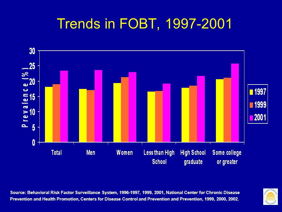 Trends in FOBT, 1997-2001 Source: Behavioral Risk Factor Surveillance System, 1996-1997, 1999, 2001, National Center for Chronic Disease Prevention an