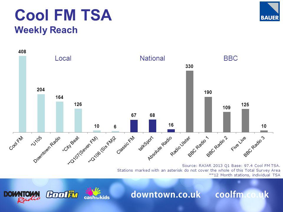 Source: RAJAR 2013 Q1 Base: 97.4 Cool FM TSA.