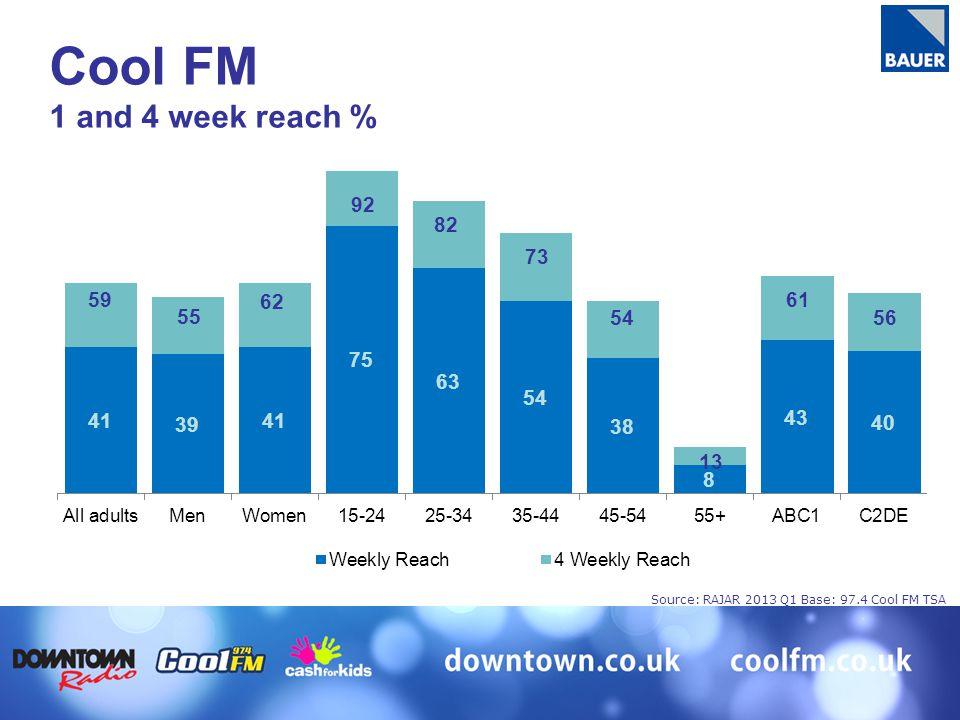 59 55 62 92 82 73 54 13 61 56 Cool FM 1 and 4 week reach % Source: RAJAR 2013 Q1 Base: 97.4 Cool FM TSA