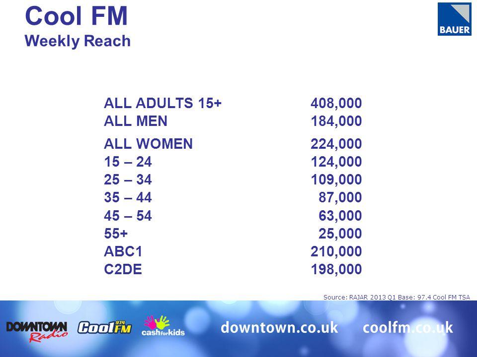 ALL ADULTS 15+408,000 ALL MEN184,000 ALL WOMEN224,000 15 – 24124,000 25 – 34109,000 35 – 4487,000 45 – 5463,000 55+25,000 ABC1210,000 C2DE198,000 Cool FM Weekly Reach Source: RAJAR 2013 Q1 Base: 97.4 Cool FM TSA