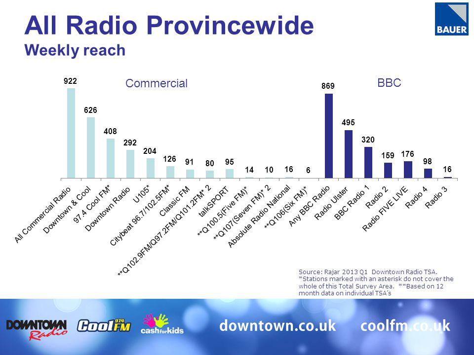 Commercial BBC All Radio Provincewide Weekly reach Source: Rajar 2013 Q1 Downtown Radio TSA.