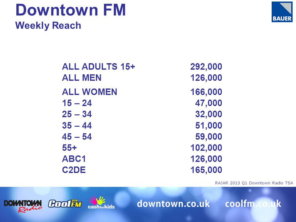 RAJAR 2013 Q1 Downtown Radio TSA ALL ADULTS 15+292,000 ALL MEN126,000 ALL WOMEN166,000 15 – 2447,000 25 – 3432,000 35 – 4451,000 45 – 5459,000 55+102,000 ABC1126,000 C2DE165,000 Downtown FM Weekly Reach
