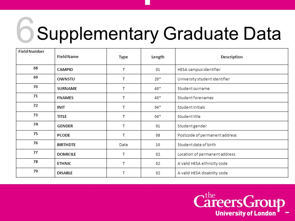 7 Supplementary Graduate Data cont...
