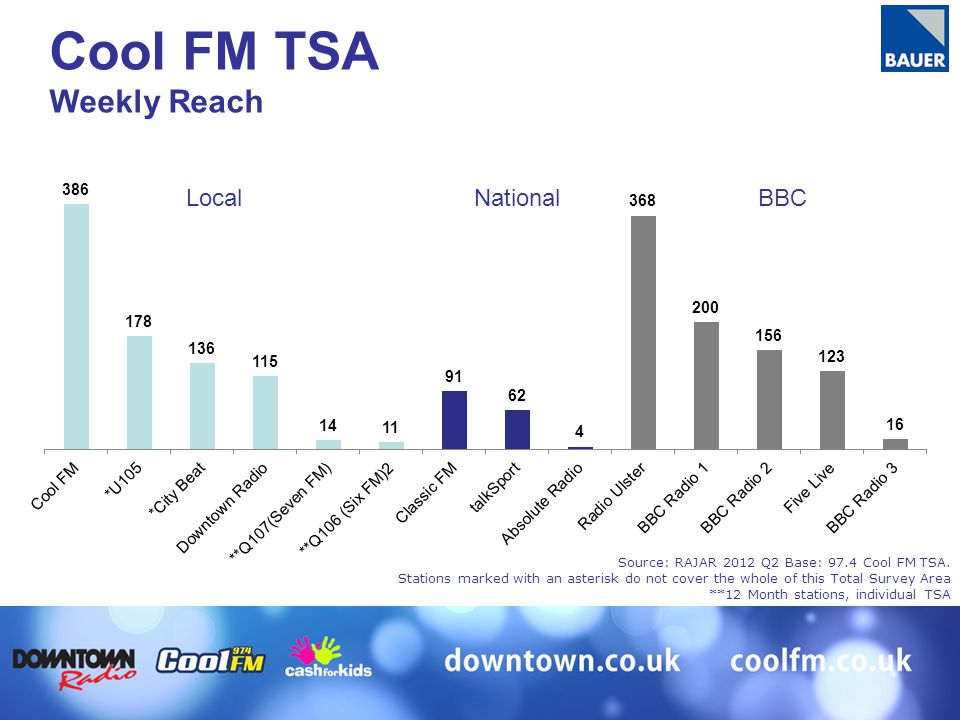 Source: RAJAR 2012 Q2 Base: 97.4 Cool FM TSA. Stations marked with an asterisk do not cover the whole of this Total Survey Area **12 Month stations, i