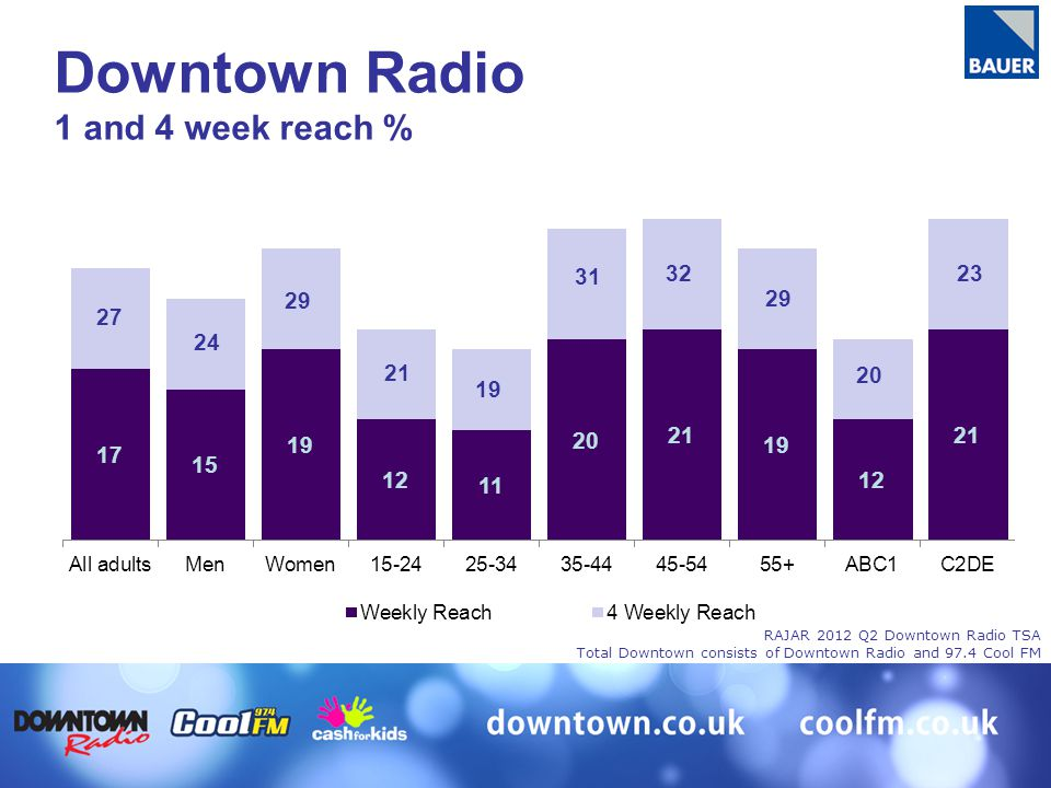 27 24 29 21 19 31 32 29 20 23 Downtown Radio 1 and 4 week reach % RAJAR 2012 Q2 Downtown Radio TSA Total Downtown consists of Downtown Radio and 97.4 Cool FM