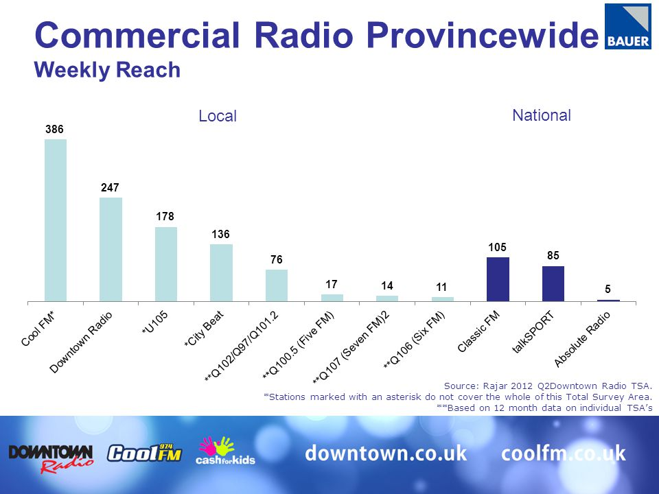 Source: Rajar 2012 Q2Downtown Radio TSA. *Stations marked with an asterisk do not cover the whole of this Total Survey Area. **Based on 12 month data