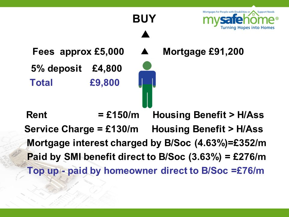 BUY ▲ Fees approx £5,000 ▲ Mortgage £91,200 5% deposit £4,800 Total £9,800 Rent = £150/m Housing Benefit > H/Ass Service Charge = £130/m Housing Benefit > H/Ass Mortgage interest charged by B/Soc (4.63%)=£352/m Paid by SMI benefit direct to B/Soc (3.63%) = £276/m Top up - paid by homeowner direct to B/Soc =£76/m