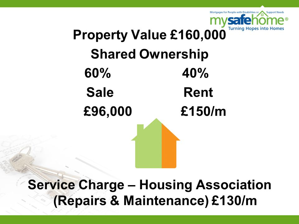 Property Value £160,000 Shared Ownership 60% 40% Sale Rent £96,000 £150/m Service Charge – Housing Association (Repairs & Maintenance) £130/m